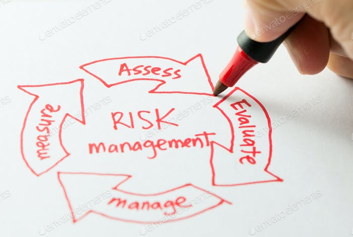 Risikomanagementdiagramm