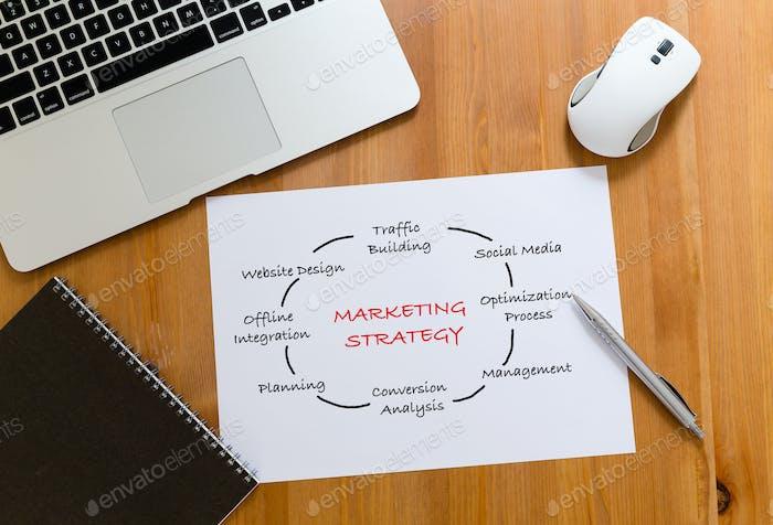 Schreibtisch mit Laptop-Computer und Papierentwurf mit Marketing-Strategie-Konzept