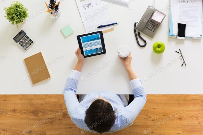 Geschäftsfrau mit Tablet-PC und Kaffee im Büro
