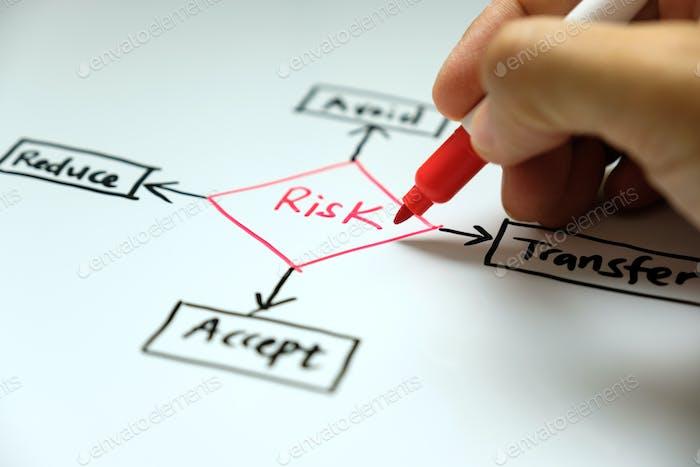 Risikomanagementkonzept vermeiden, akzeptieren, reduzieren und übertragen