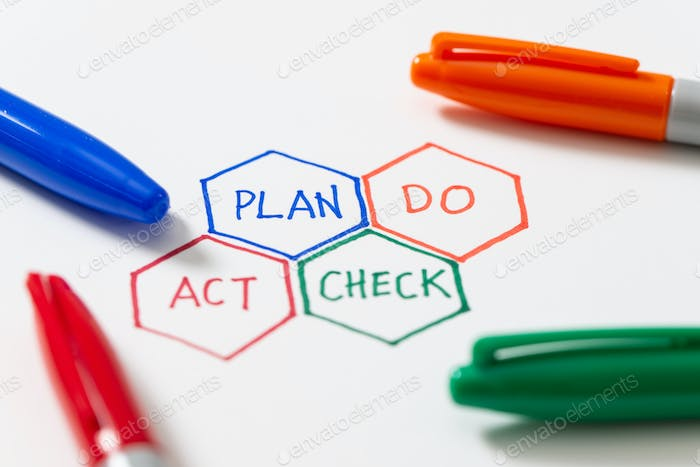 PDCA plan do check act cycle four steps quality control